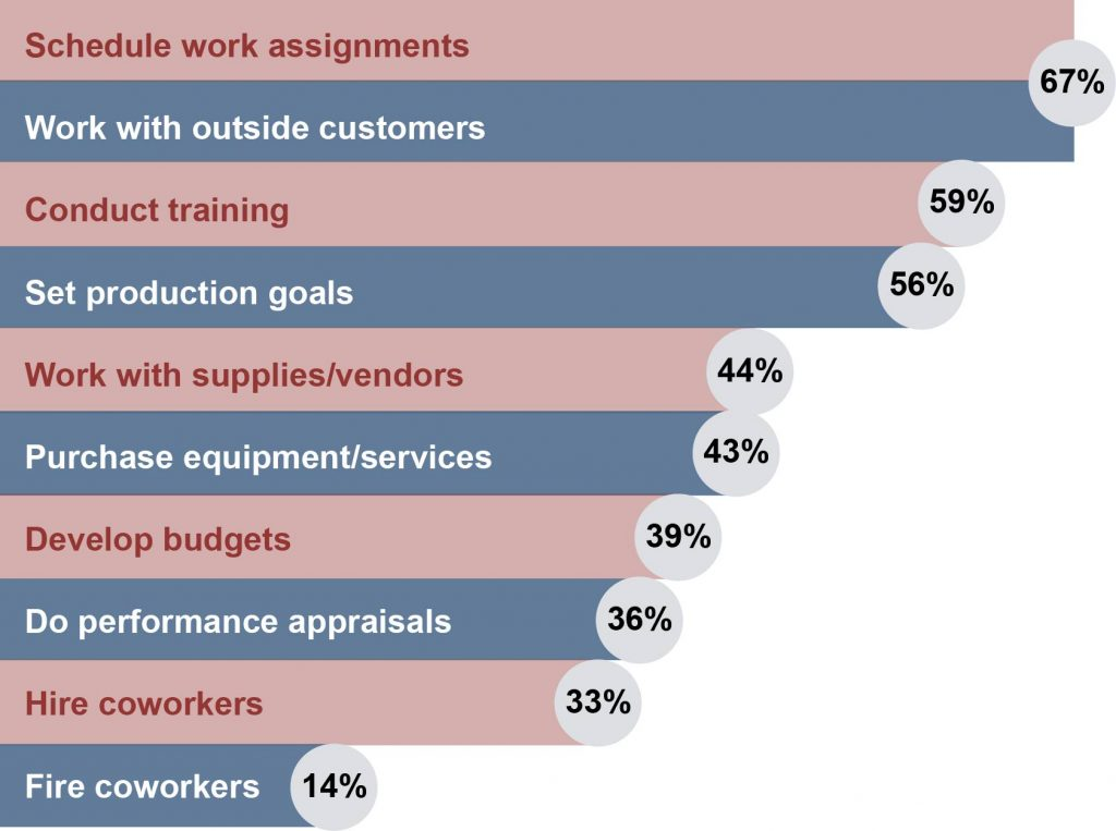 A horizontal bar graph, with each bar representing an activity that teams manage themselves. Each bar is listed according to decreasing percentage from top to bottom of the graph. Schedule work assignments, 67 percent. Work with outside customers, 67 percent. Conduct training, 59 percent. Set production goals, 56 percent. Work with suppliers/vendors, 44 percent. Purchase equipment/services, 43 percent. Develop budgets, 39 percent. Do performance appraisals, 36 percent. Hire coworkers, 33 percent. Fire coworkers, 14 percent.