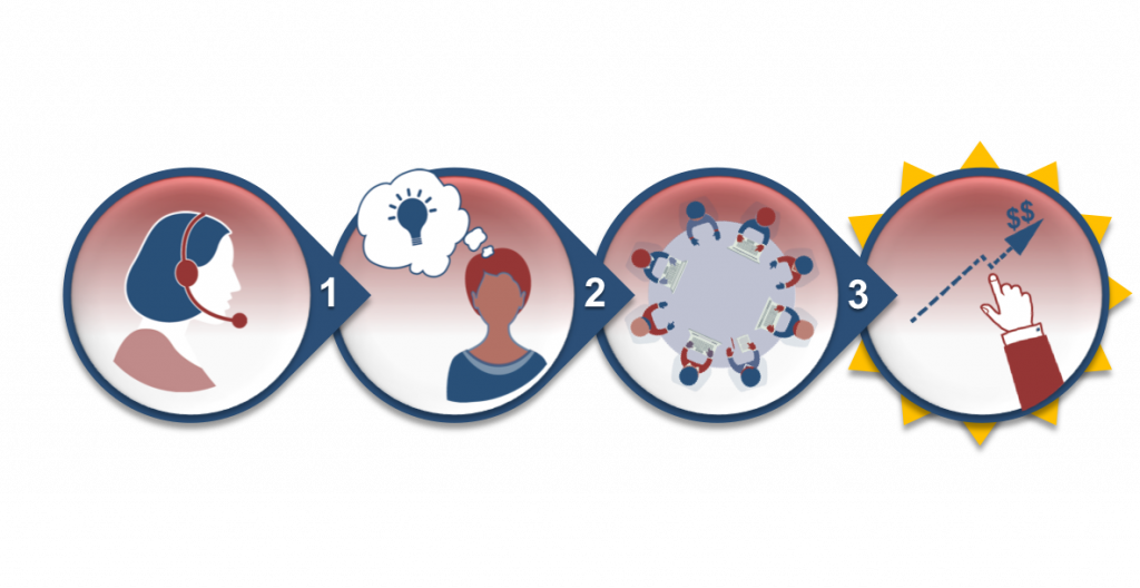 Four icons that represent the points listed above, sitting horizontally. Icon descriptions in order from one to four: 1) A woman in profile with a headset on; 2) a person with a thought bubble above their head, with a lightbulb inside it; 3) an aerial view of a round conference table with eight people sitting around it; 4) a hand pointing at a dashed arrow moving upward with dollar signs at the top, representing growing sales.