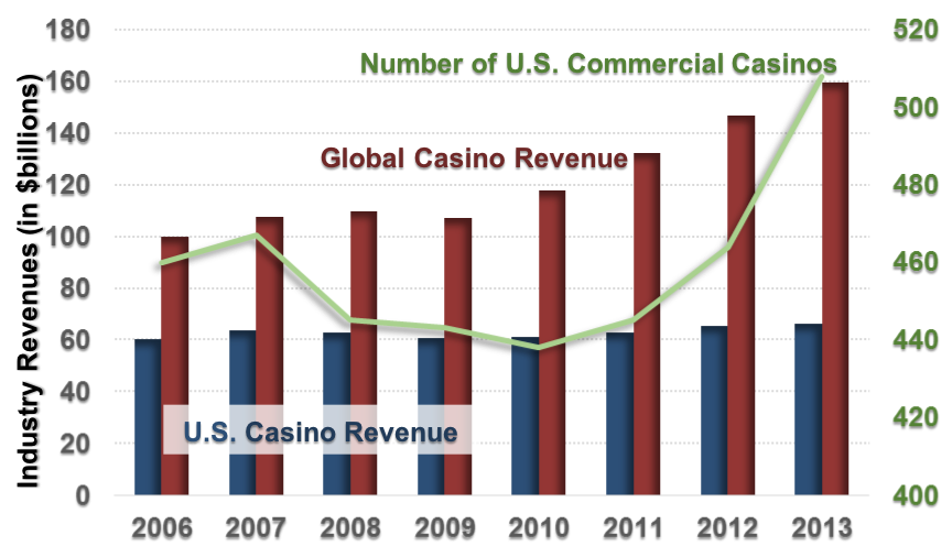 A combination chart of U.S. casino revenue and global casino revenue in bars, and the number of U.S. commercial casinos in a line. The x-axis shows the year from 2006 to 2013, in one year increments. The left y-axis shows industry revenues in billions of dollars from 0 to 180 in increments of 20. The right y-axis shows the number of casinos from 400 to 520, in increments of 20, corresponding to the line plot. The U.S. casino revenue bars begin in 2006 at 60, and stay relatively constant until 2013. The global casino revenue bars begin in 2006 at 100, and steadily increase to 160 in 2013. The number of U.S. commercial casinos line begins at around 460 in 2006, dips to a low point in 2010 at 440, then increases to over 500 in 2013.