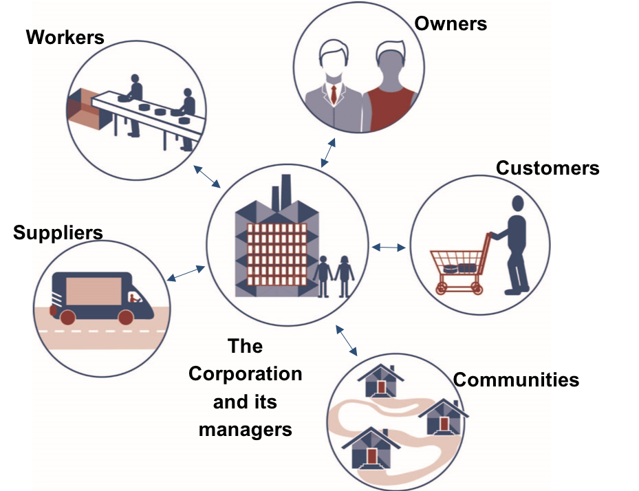 """Six circles with pictures in the middle, representing different stakeholders and management. Five of the circles surround one circle in the middle, with double arrows between the middle circle and the other circles. The middle circle has an icon of a building with two people beside it, representing """"The Corporation and its managers."""" The top circle pictures two people in business attire, labeled """"Owners."""" Clockwise, the next circle shows a person pushing a shopping cart, labeled """"Customers."""" The third circle shows three houses connected by a road, labeled """"Communities."""" The fourth circle shows a truck on a road, labeled """"Suppliers."""" The last circle shows two people working on an assembly line, labeled """"Workers."""""""