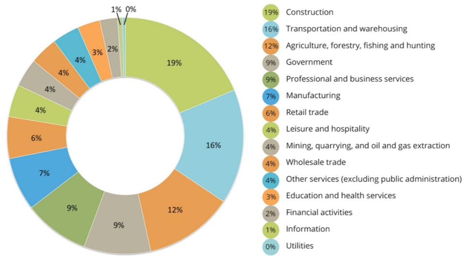 Fundamentals of business figure 45 workplace deaths by occupation 2014 fandeluxe Gallery
