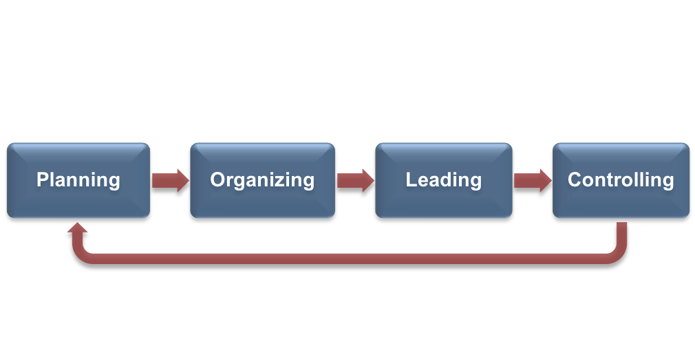 Fundamentals of business a flow chart of the management process laid out as four boxes sitting beside each fandeluxe Images