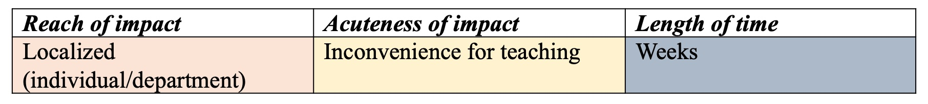 A table with three columns and one row. The columns are labeled from left to right: Reach of Impact, Acuteness of Impact, and Length of Time. From left to right the descriptions under each of these columns is: Localized (individual/department), Inconvenience for teaching, and Weeks.