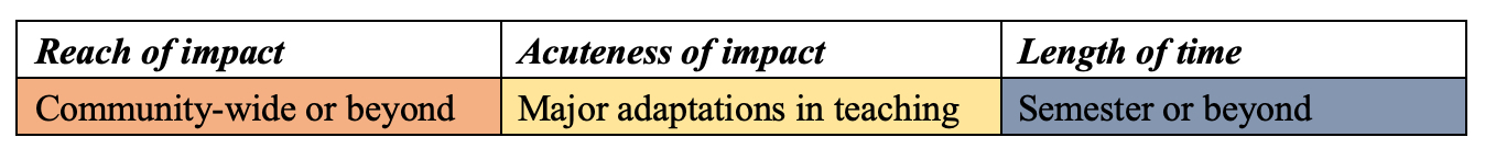 A table with three columns and one row. The columns are labeled from left to right: Reach of Impact, Acuteness of Impact, and Length of Time. From left to right the descriptions under each of these columns is: Community-Wide or Beyond, Major Adaptations in Teaching, and Semester or Beyond.