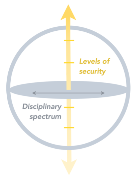"""A yellow vertical arrow labeled """"Levels of Security"""". A grey circle encompasses most of this arrow and a grey top cylinder face shape stretches across the circle's diameter and sits on the middle of the arrow. An arrow runs across the grey shape horizontally and is labeled """"Disciplinary Spectrum""""."""