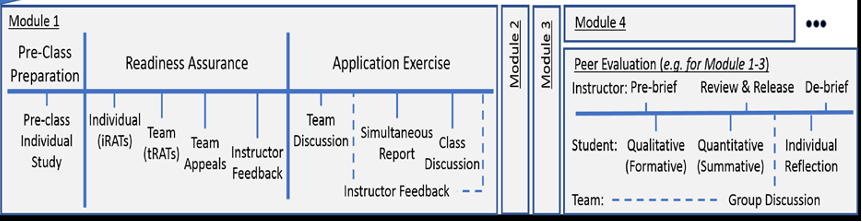 A flow chart from Module 1 (on the far left) to Module 4 (on the far-right). Module 1 includes: Pre-Class Preparation (Pre-class individual study), Readiness Assurance (individual iRATS, Team tRATS, Team Appeals, and Instructor Feedback), and Application Exercise (team discussion, and instructor feedback which includes: simultaneous report, and class discussion). Module 2 and 3 are demonstrated by tiny rectangles with no text. Module 4 has the label: Peer Evaluation (e.g. for Module 1-3) and below that three main sections above the line: Instructor: pre-brief, Review and Release, and De-Brief. Below the line the is labeled Student and includes: Qualitative (formative), Quantitative (summative), Group discussion (done by team), and Individual Reflection.