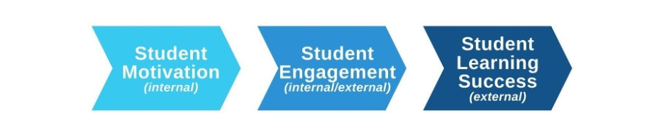 Three shades of blue arrows pointing toward the right, from left to right: light blue labeled Student Motivation (internal), sky blue labeled Student Engagement (internal/external), and navy blue labeled Student Learning Success (external).