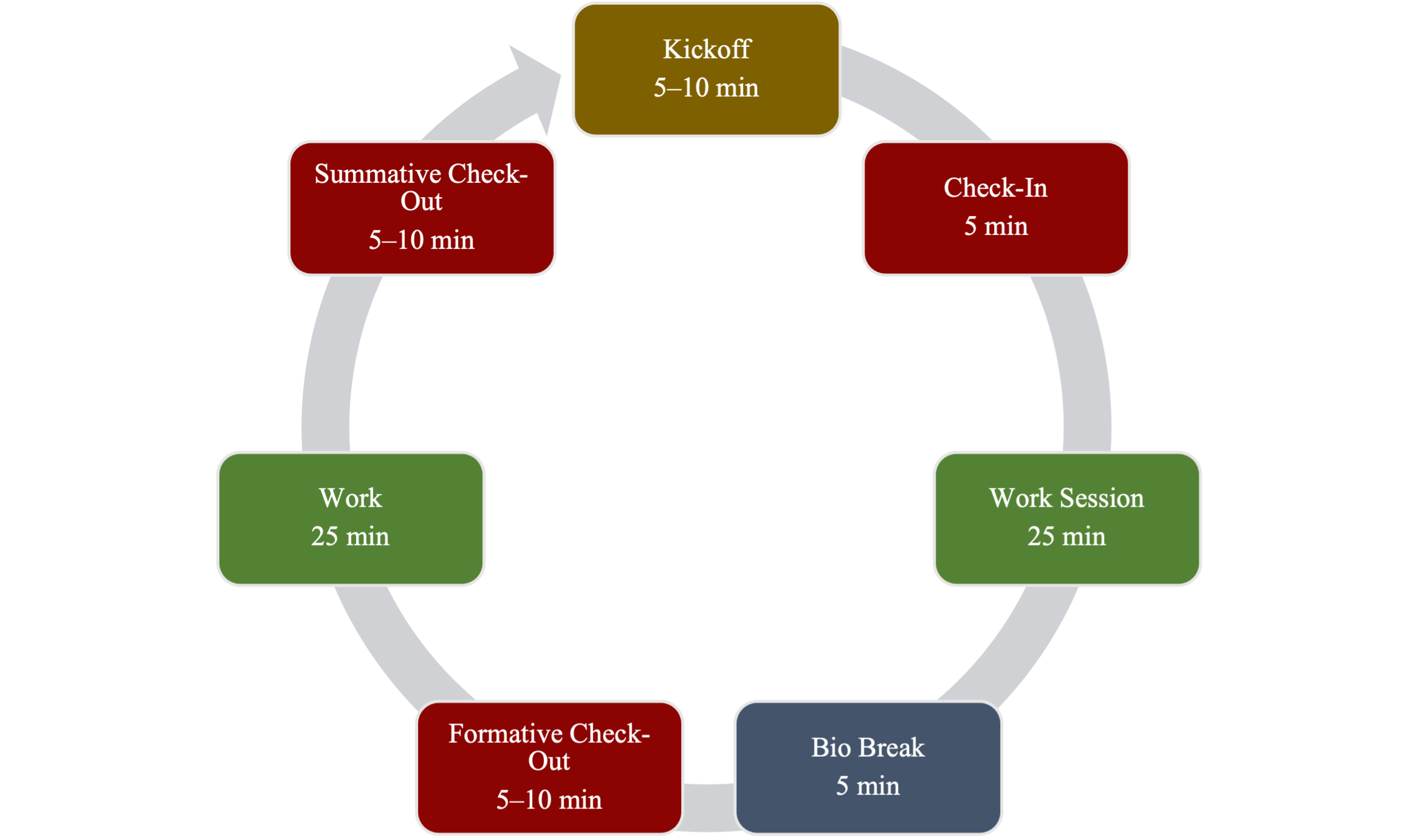 A circular flow chart that an arrow shows moving clock-wise. From the beginning to end of the flow chart the boxes are labeled: Kickoff (5 to 10 minutes), Check-in (5 minutes), Work Session (25 minutes), Bio Break (5 minutes), Formative Check-Out (5 to 10 minutes), Work (25 minutes), and Summative Check-Out (5 to 10 minutes).