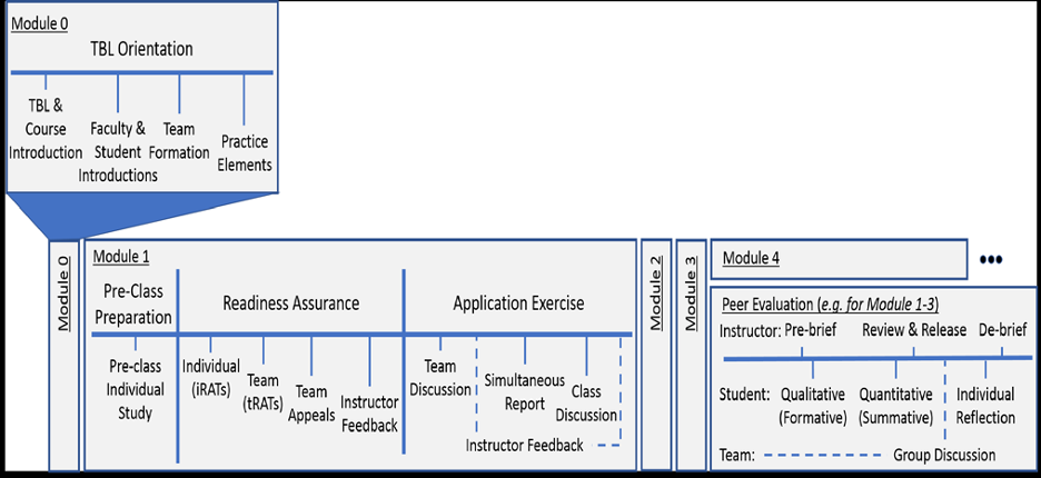 """The flow chart from Figure 1, but with an added Module 0 which is placed in a box above the previous flow chart and connects to it. Module 0 is labeled """"TBL Orientation"""" and includes 4 marks from left to right: TBL and Course Introduction, Faculty and Student Introductions, Team Formation, and Practice Elements."""
