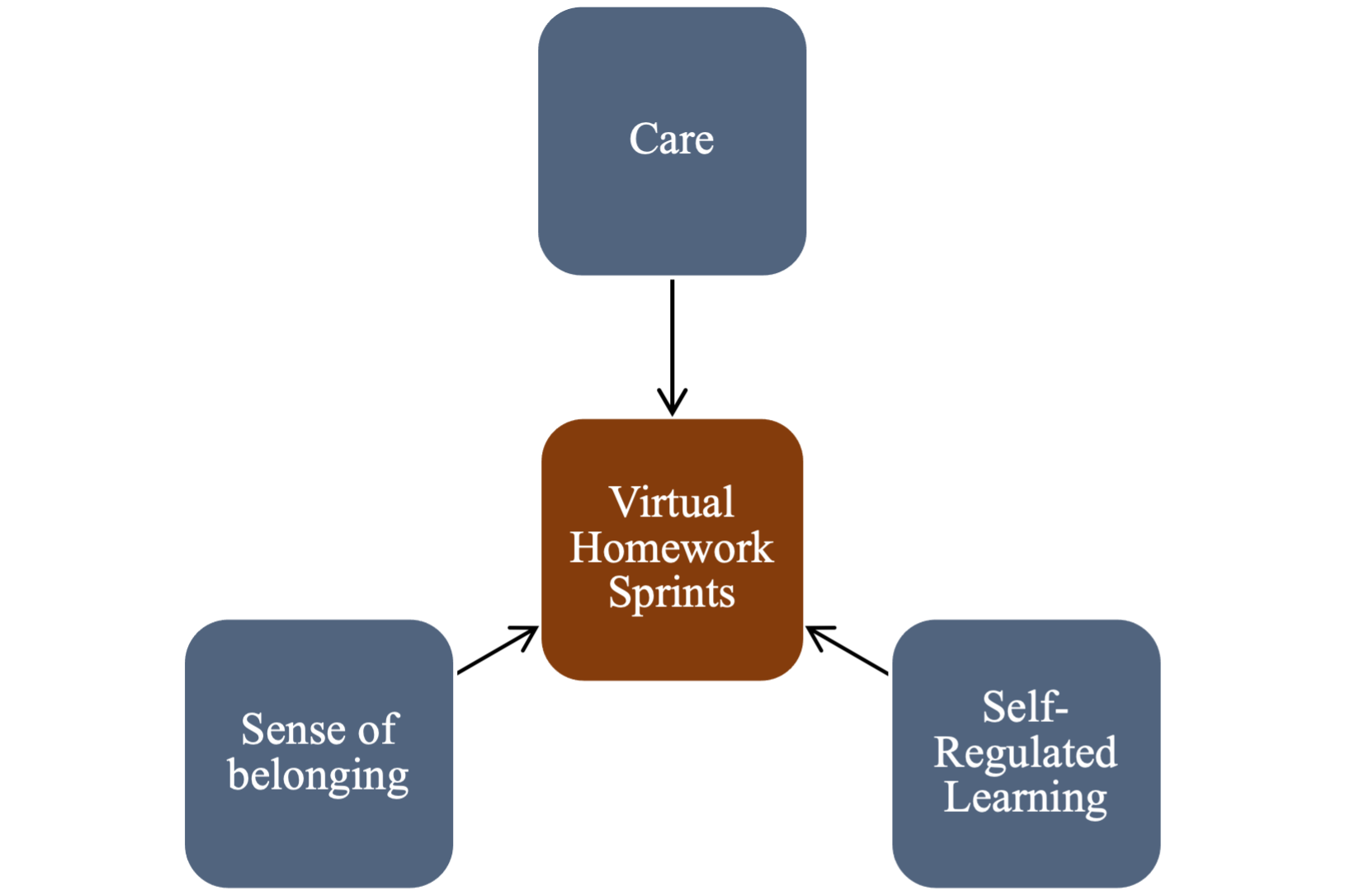 """A diagram made up of 4 boxes. The main box in the middle is red and labeled """"Virtual Homework Sprints"""". Three boxes above and on the side of the middle red box then have arrows pointing toward the middle box and are labeled: Care, Sense of Belonging, and Self-Regulated Learning."""