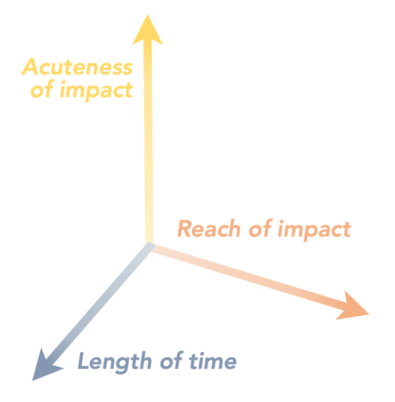 Three arrows pointing in different directions. The arrows all meet at one point and are all colored differently. The yellow arrow runs vertically and is the longest arrow. It is labeled Acuteness of Impact. a slightly shorter orange arrow is pointed Southeast of the joining point and is labeled Reach of Impact. The last arrow is shortest and blue, pointing Southwest from the joining point and is labeled Length of Time.