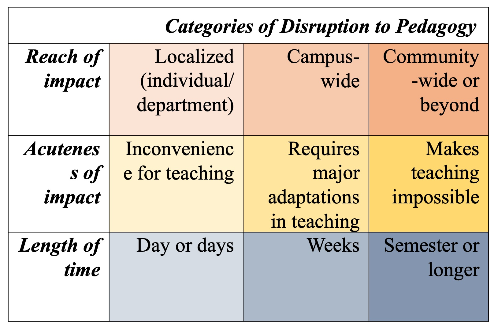 A table labeled Categories of Disruption to Pedagogy. Three rows are labeled from top to bottom: Reach of Impact, Acuteness of Impact, and Length of Time. The table has three columns which include descriptions for each row, left to right. Reach of impact row: Localized (individual/department), Campus-wide, and Community-wide or Beyond. Acuteness of Impact row: Inconvenience for Teaching, Requires major Adaptations in Teaching, and Makes Teaching Impossible. The last row, Length of Time: Day or Days, Weeks, and Semester or Longer.