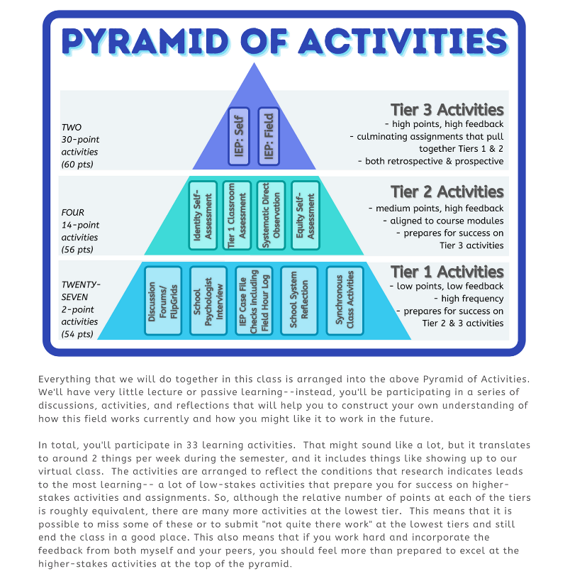 A sample of a pyramid of activities for a course where each of the three pyramid tier activities are worth different point levels.