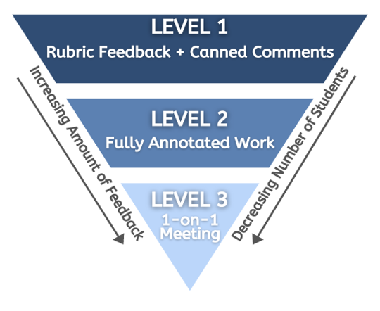 """An upside down triangle with three levels. Two arrows point from the base of the triangle to the top on either side of the triangle and are labeled """"Increasing Amount of Feedback"""" and """"Decreasing Number of Students"""". Level 1 at the base of the triangle is labeled """"Rubric Feedback and Canned Comments. Level 2 is labeled Fully Annotated Work and Level 3 at the top of the triangle is labeled 1 on 1 Meeting."""