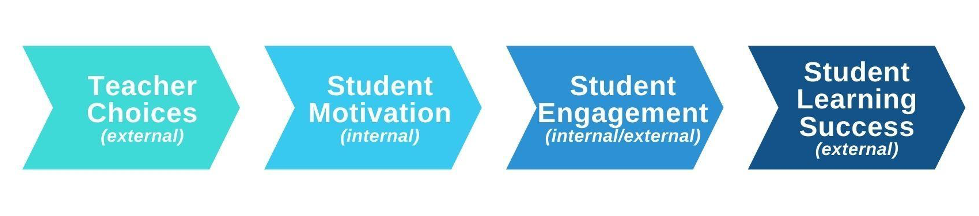 The same arrows as in Figure 1, but with a new light turquoise arrow on the far left side before Student Motivation. The arrow is labeled Teacher Choices (external).