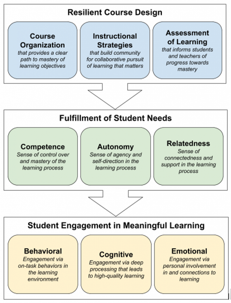 """A diagram with three boxes and an arrow pointing downward below them. The diagram is labeled Resilient Course Design. The far left box is labeled Course Organization with the description, """"that provides a clear path to mastery of learning objectives"""". The middle box is labeled Instructional Strategies with the description """"that build community for collaborative pursuit of learning that matters"""", and the last box is labeled Assessment of Learning with the description """"that informs students and teachers of progress towards mastery"""". The same format of diagram with different labels sits right below the first diagram with an arrow pointing down toward it. The diagram is labeled Fulfillment of Student Needs. The far-left box is labeled Competence with the description """"sense of control over and mastery of the learning process."""" The middle box is labeled Autonomy with the description """"sense of agency and self-direction in the learning process,"""" and the far-right box is labeled Relatedness with the description """"sense of connectedness and support in the learning process."""" A similar diagram as the previous two, ending the flowing diagram. It is labeled Student Engagement in Meaningful Learning. The far-left box is labeled Behavioral with the description """"engagement via on-task behaviors in the learning environment."""" The middle box is labeled Cognitive with the description """"engagement via deep processing that leads to high-quality learning"""" and the far-right box is labeled Emotional with the description """"engagement via personal involvement in and connections to learning."""""""